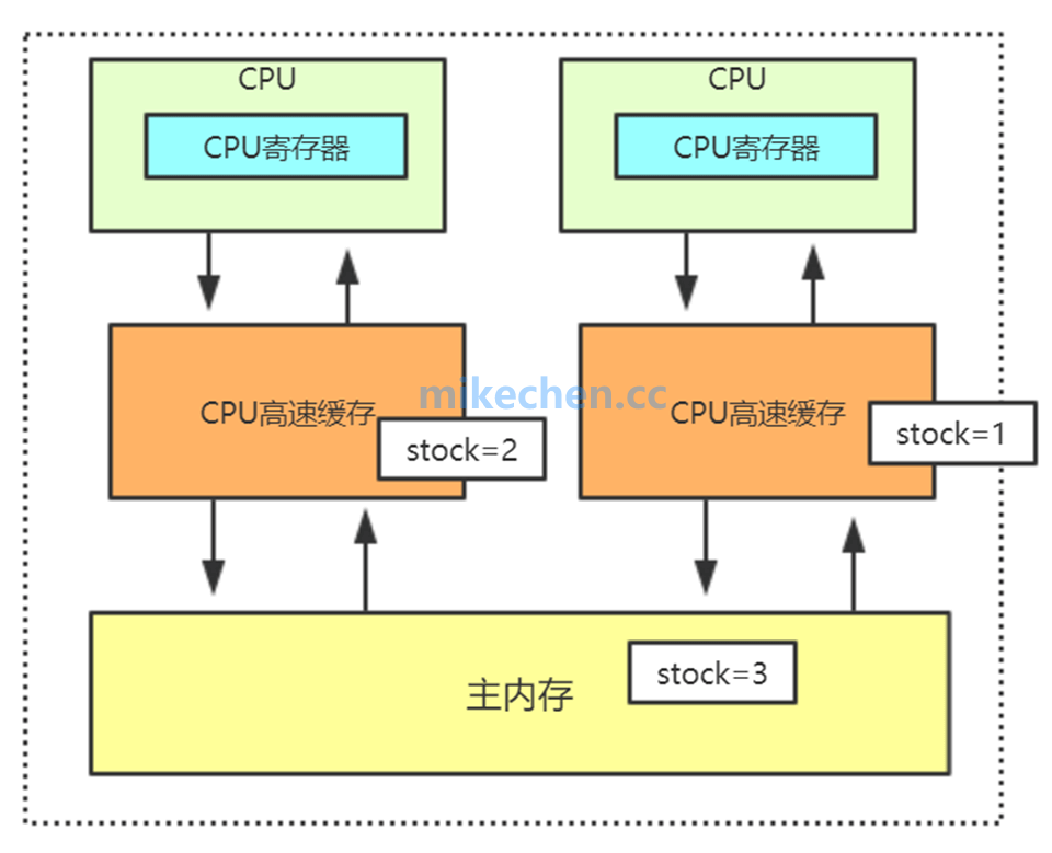 Java内存模型深度剖析-mikechen的互联网架构师之路