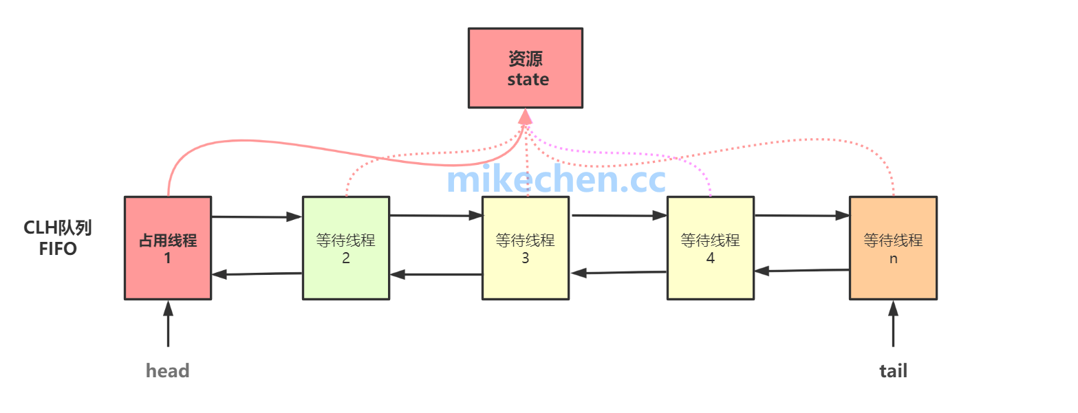 AQS源码深度剖析,大厂面试必看!-mikechen的互联网架构师之路