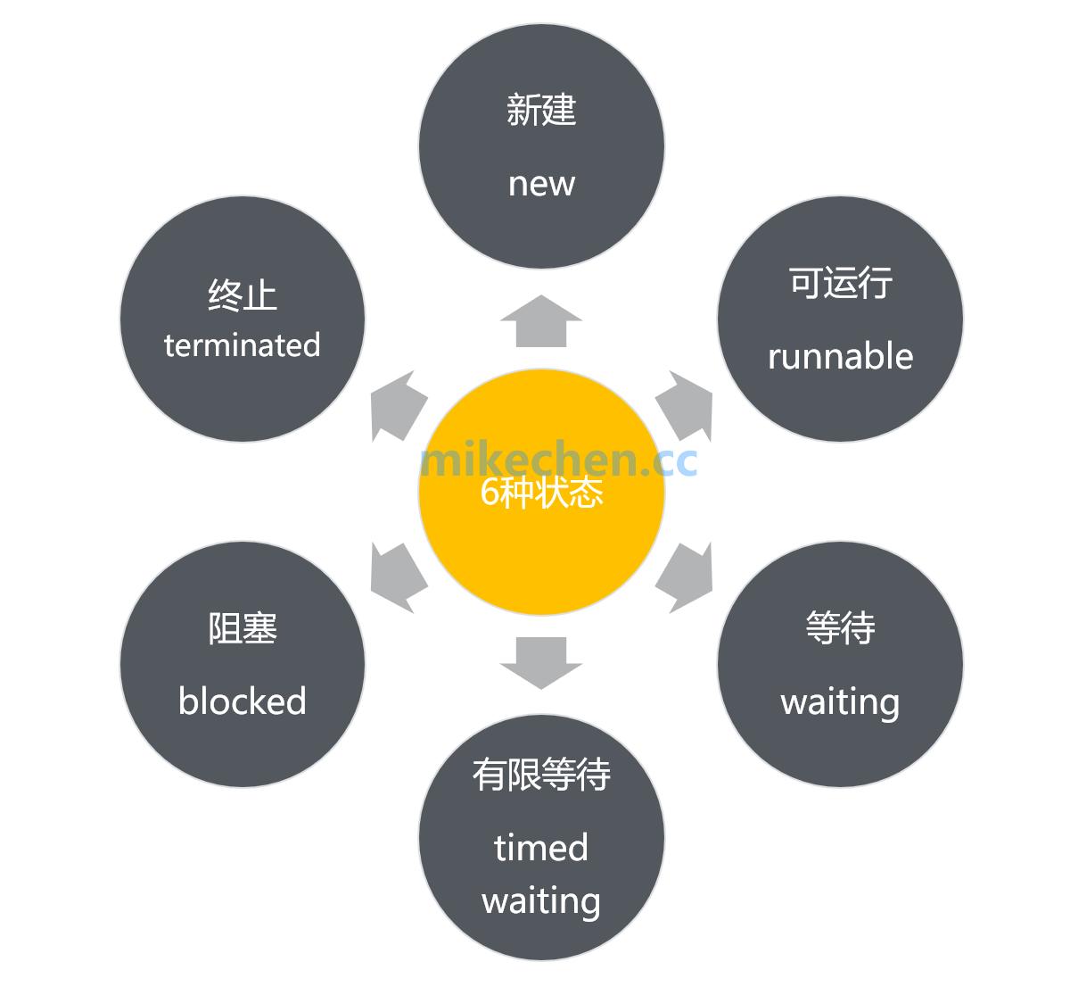 Java线程的6种状态与生命周期详解-mikechen的互联网架构师之路
