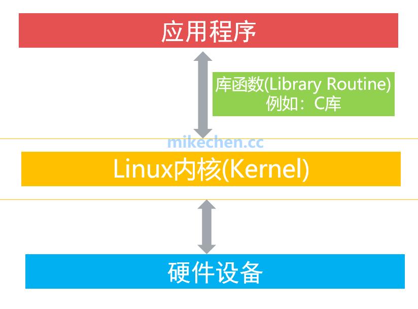 史上最强Synchronized锁升级详解-mikechen的互联网架构师之路