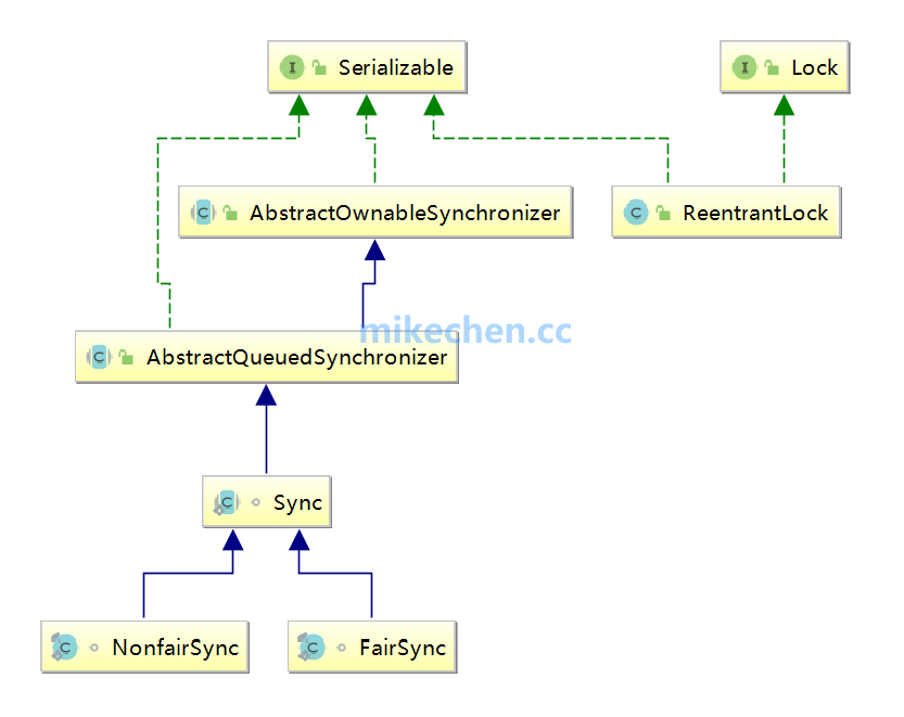 深入ReentrantLock实现原理,源码深度剖析!-mikechen的互联网架构师之路