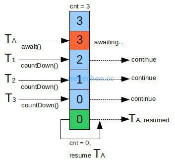 CountDownLatch核心源码解析-mikechen的互联网架构师之路