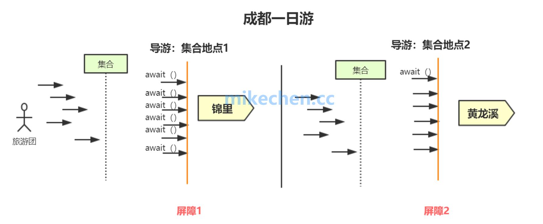 CyclicBarrier的实现原理-mikechen的互联网架构师之路