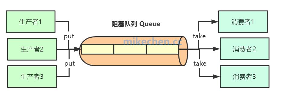 并发队列:阻塞与非阻塞队列详解-mikechen的互联网架构师之路