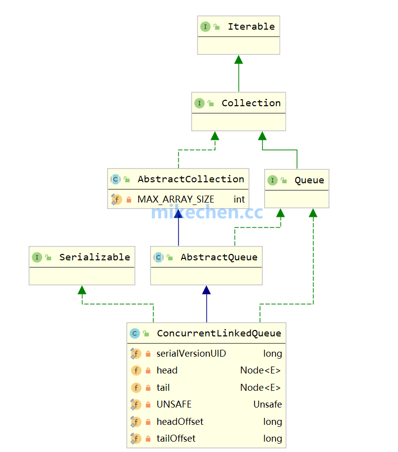 ConcurrentLinkedQueue深度源码剖析-mikechen的互联网架构师之路
