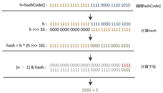 HashMap源码深度剖析,大厂面试必看!-mikechen的互联网架构师之路