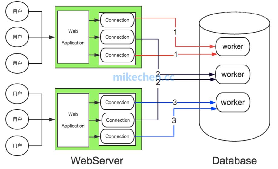 深入线程池(图文视频详解)-mikechen的互联网架构师之路