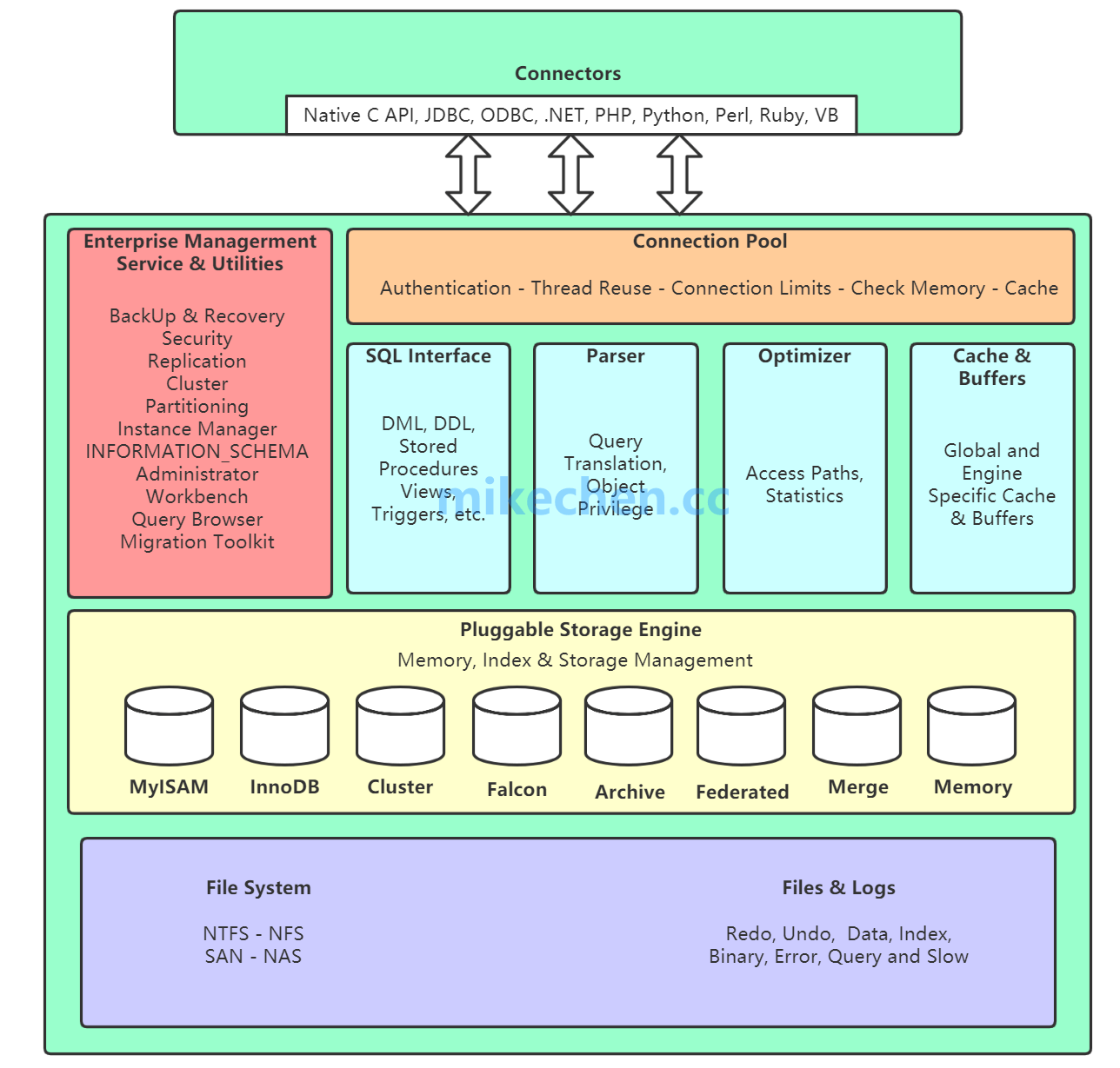 MySQL架构体系&SQL查询执行全过程解析-mikechen的互联网架构师之路