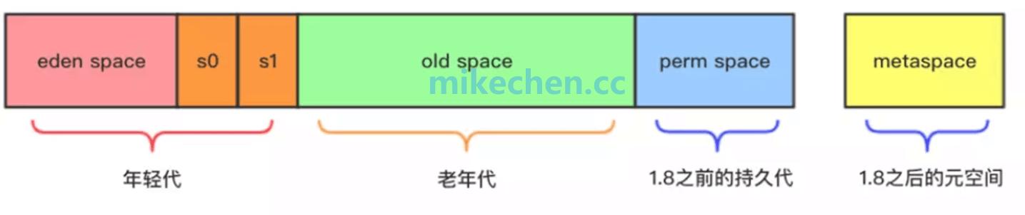 最全JVM垃圾回收算法详解-mikechen的互联网架构师之路