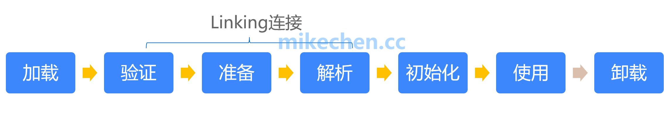 深入JVM类加载全过程解析-mikechen的互联网架构师之路