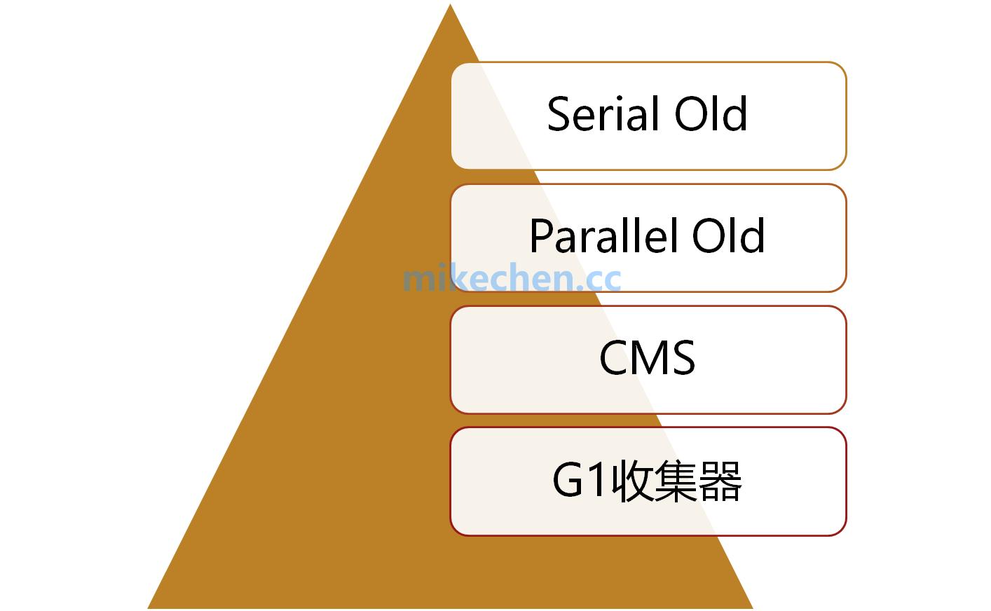 最全JVM垃圾收集器详解-mikechen的互联网架构师之路