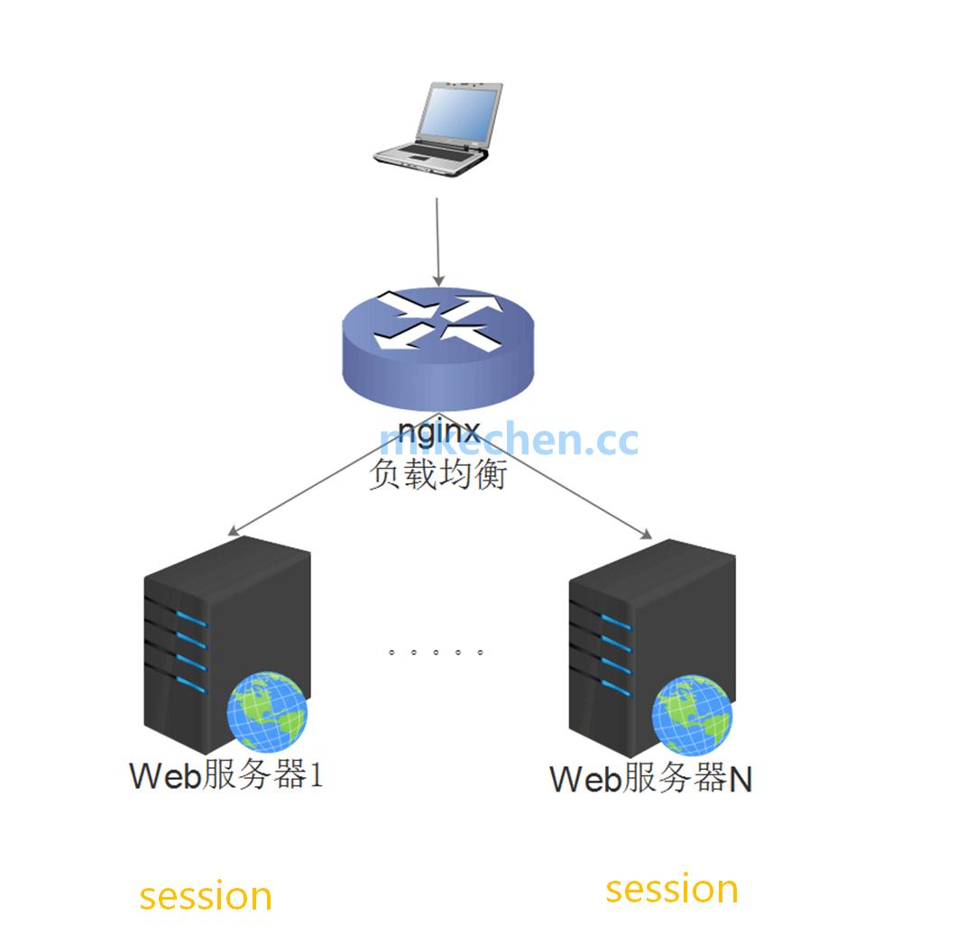 最全分布式Session解决方案详解-mikechen的互联网架构师之路