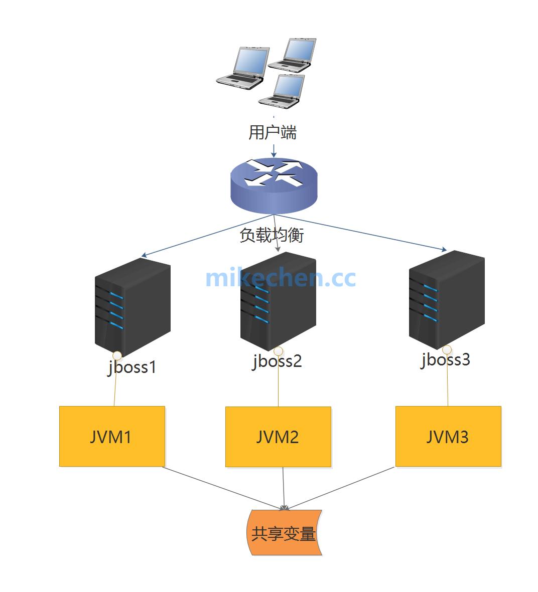 最全分布式锁解决方案详解-mikechen的互联网架构师之路