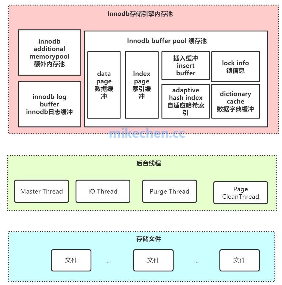 MySQL Innodb核心架构&SQL更新深度剖析-mikechen的互联网架构师之路