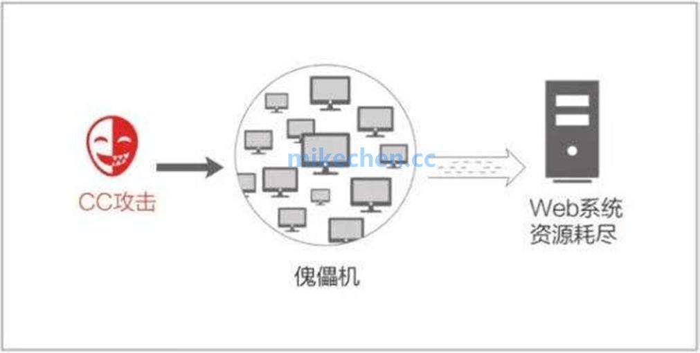 最全负载均衡:算法、实现、亿级负载解决方案详解-mikechen的互联网架构师之路