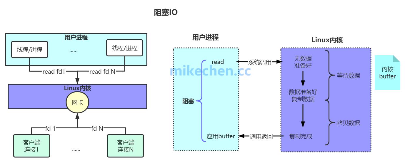 RPC网络通信IO深度剖析,大厂面试必看!-mikechen的互联网架构师之路