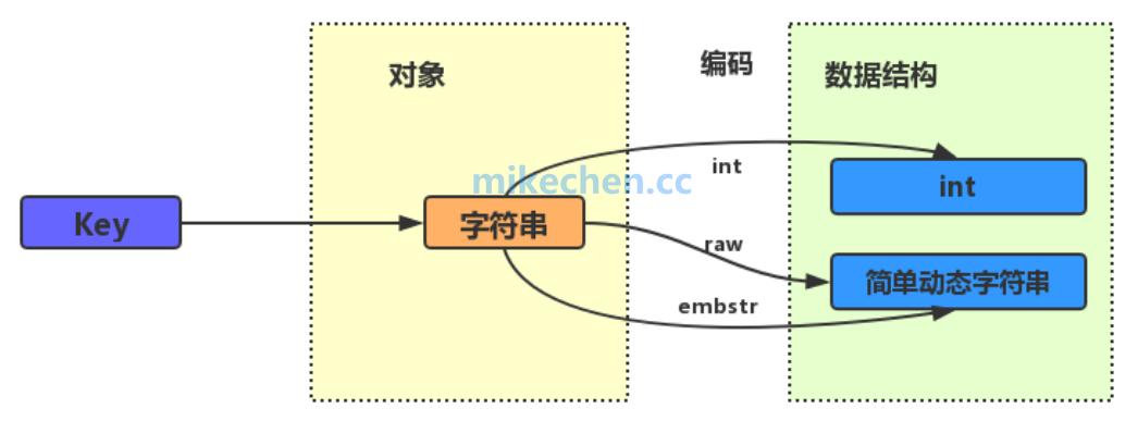 Redis数据结构精讲:底层实现与应用场景-mikechen的互联网架构师之路