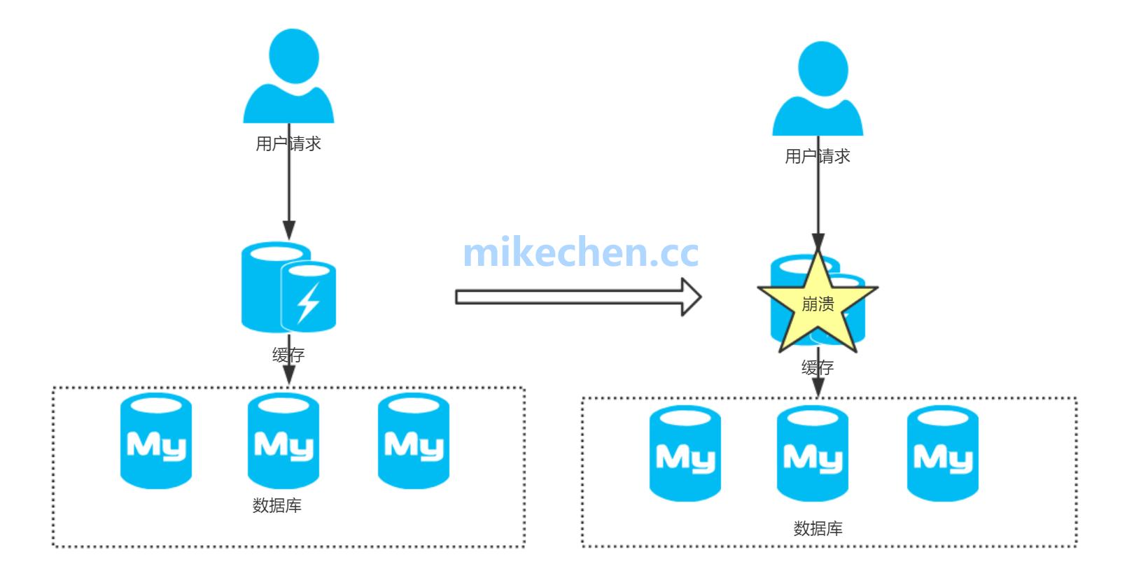 Redis缓存雪崩、穿透、击穿、数据一致性详解-mikechen的互联网架构师之路