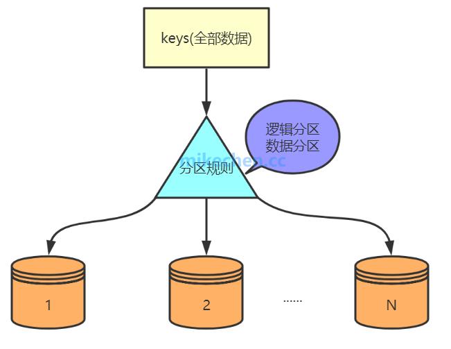 Redis分布式存储Sharding深度剖析,大厂面试必看!-mikechen的互联网架构师之路