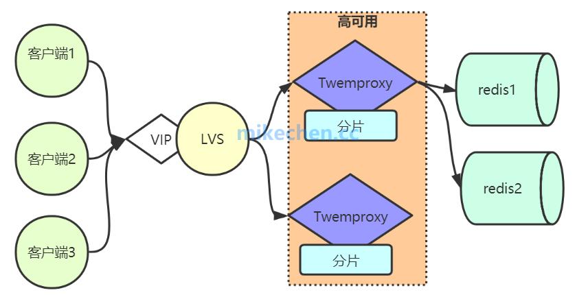Redis分布式底层实现:twemproxy、codis、redis cluster-mikechen的互联网架构师之路