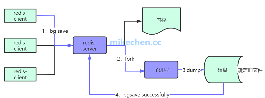 Redis持久化:RDB、AOF、Fork、COW实现原理-mikechen的互联网架构师之路
