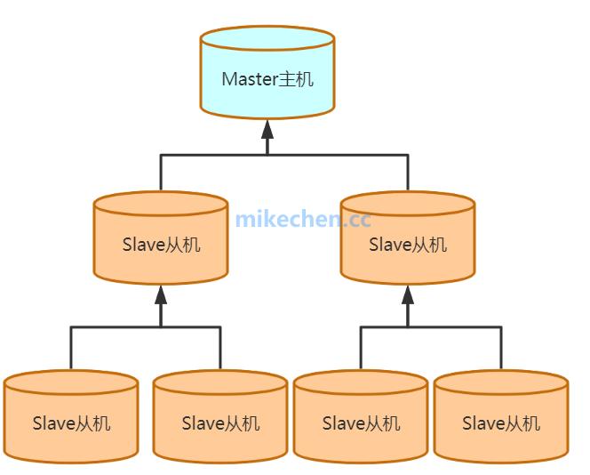 Redis主从复制同步实现原理,大厂面试必看!-mikechen的互联网架构师之路