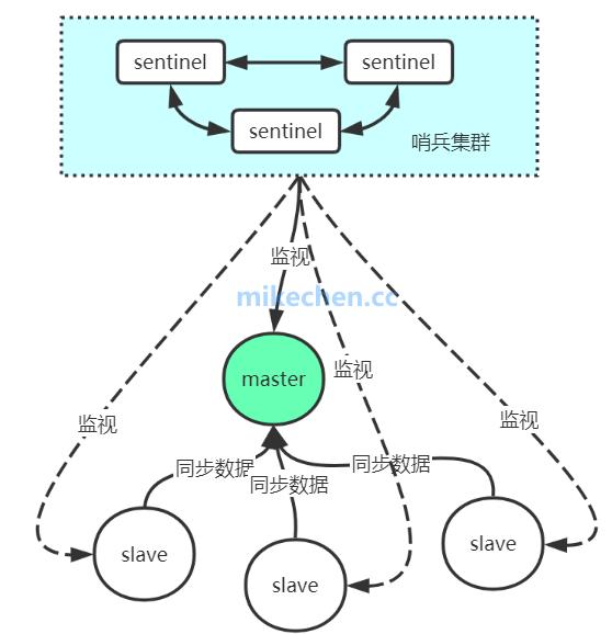 彻底搞透Redis哨兵底层实现原理-mikechen的互联网架构师之路