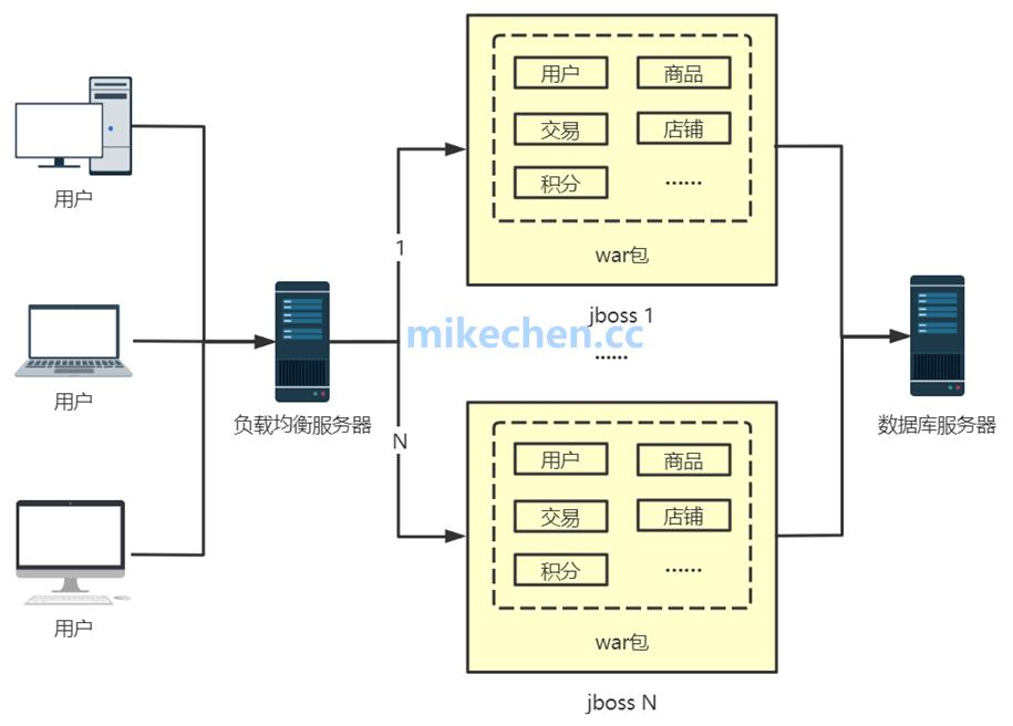 微服务的设计必要原则有哪些?-mikechen的互联网架构师之路