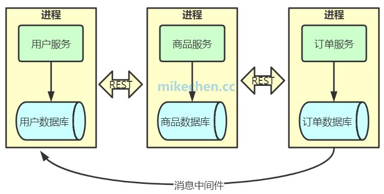 如何设计一个微服务框架?-mikechen的互联网架构师之路