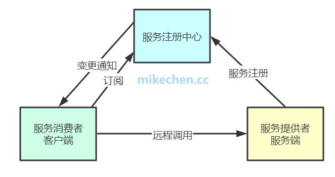 Zookeeper注册中心底层实现,源码案例剖析!-mikechen的互联网架构师之路