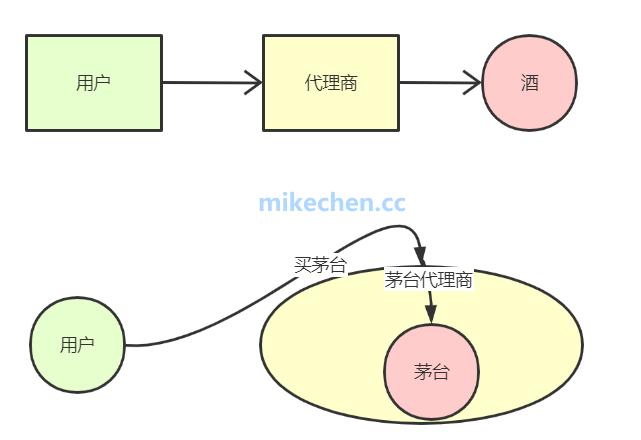 彻底搞透Dubbo动态代理实现-mikechen的互联网架构师之路