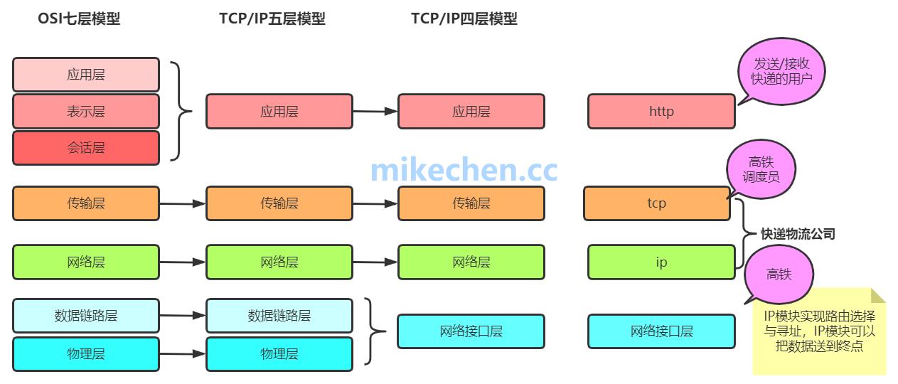 Dubbo通信协议底层实现剖析-mikechen的互联网架构师之路