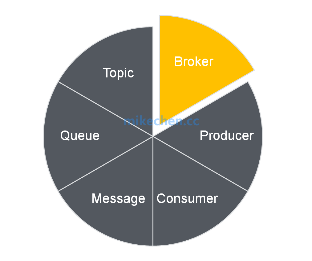 消息队列的核心设计:成员、传输、协议等详解-mikechen的互联网架构师之路