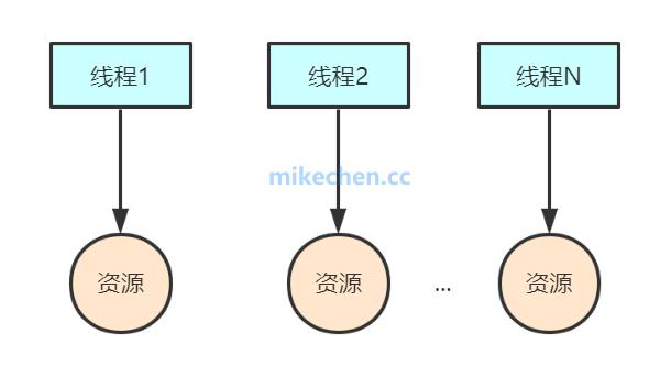 ThreadLocal深度源码剖析-mikechen的互联网架构师之路