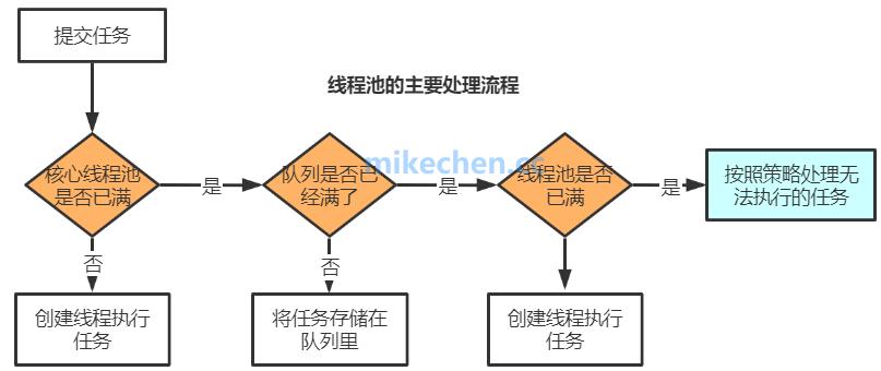 线程池的实现原理、优点与风险、以及四种线程池实现-mikechen的互联网架构师之路