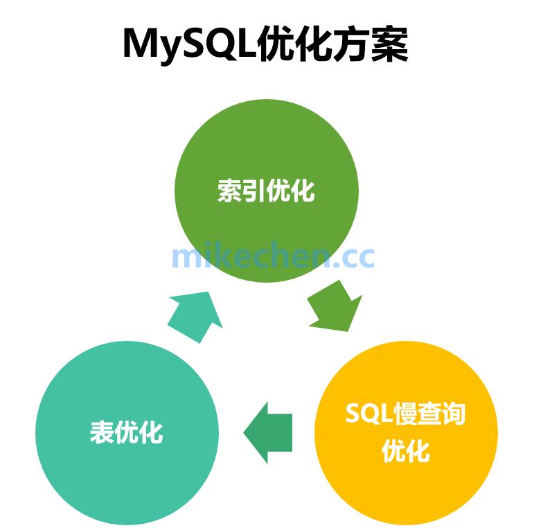 MySQL慢查询优化、索引优化、以及表等优化总结-mikechen的互联网架构师之路