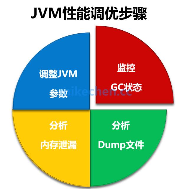 JVM性能调优的6大步骤,及关键调优参数详解-mikechen的互联网架构师之路