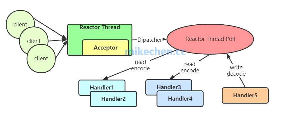 Netty的实现原理、特点与优势、以及适用场景-mikechen的互联网架构师之路
