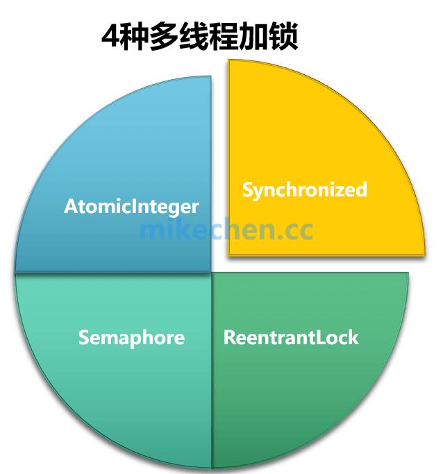 4种常用Java线程锁的特点,性能比较、使用场景-mikechen的互联网架构师之路