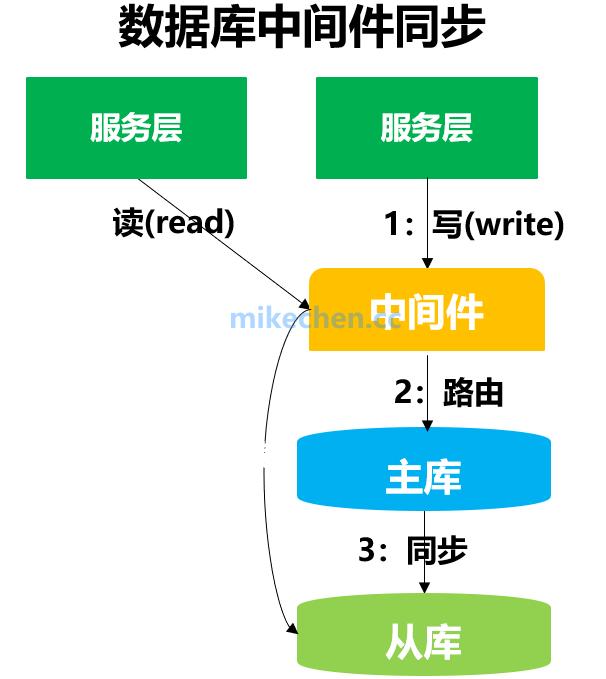 MySQL数据库主从同步的3种一致性方案实现,及优劣比较-mikechen的互联网架构师之路