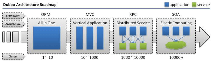 Restful、SOAP、RPC、SOA、微服务之间的区别-mikechen的互联网架构师之路