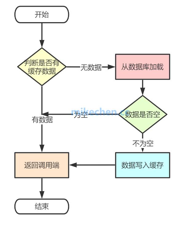 Redis缓存和MySQL数据一致性方案详解-mikechen的互联网架构师之路