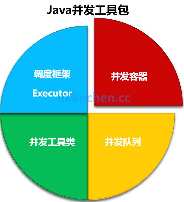 CountDownLatch、Semaphore等4大并发工具类详解-mikechen的互联网架构师之路