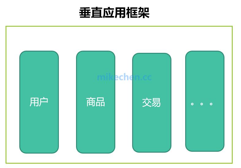 史上最强Dubbo面试28题答案详解-mikechen的互联网架构师之路