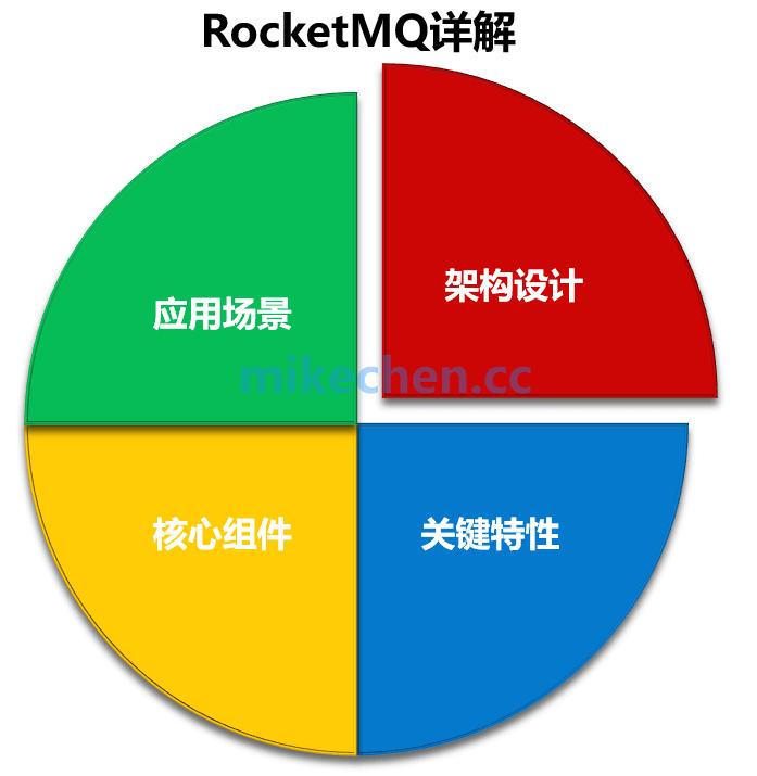 RocketMQ的架构设计、关键特性、与应用场景详解-mikechen的互联网架构师之路