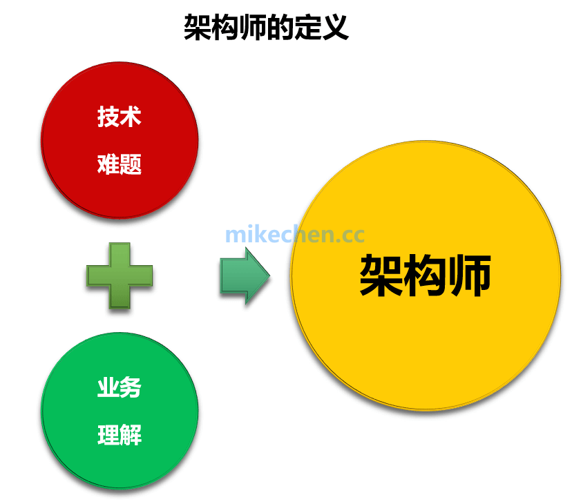 架构师的主要职责是什么?-mikechen的互联网架构师之路