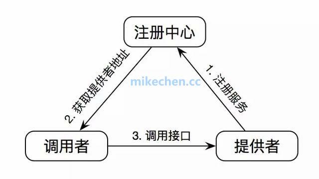 RPC框架的实现原理,及RPC架构组件详解-mikechen的互联网架构师之路
