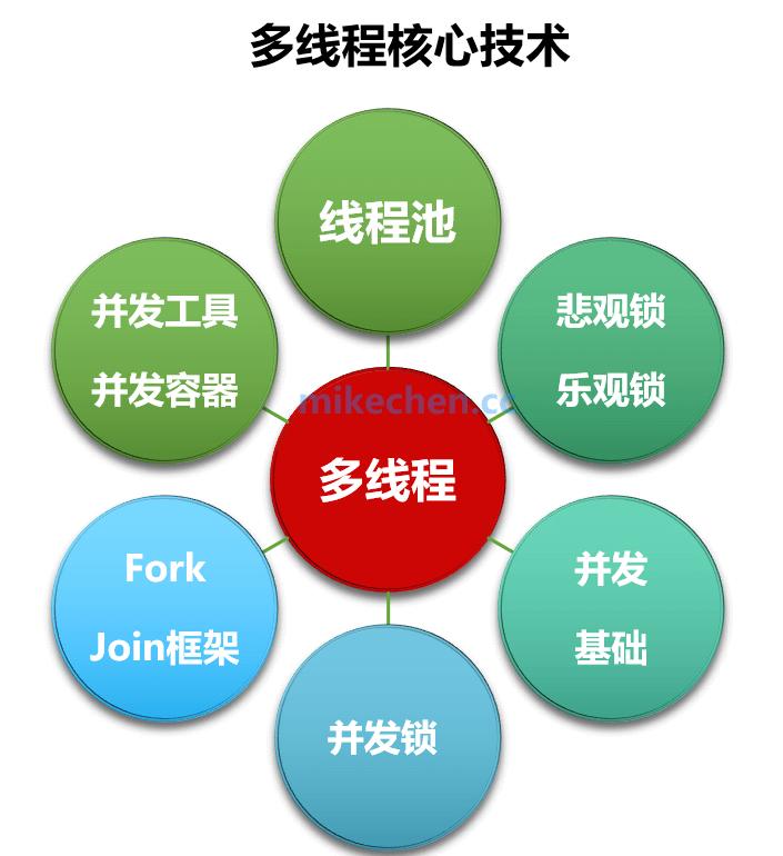 精通高并发必须掌握的18个核心技术-mikechen的互联网架构师之路