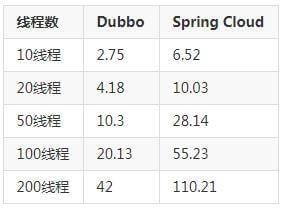 微服务Dubbo和SpringCloud架构设计、优劣势比较-mikechen的互联网架构师之路
