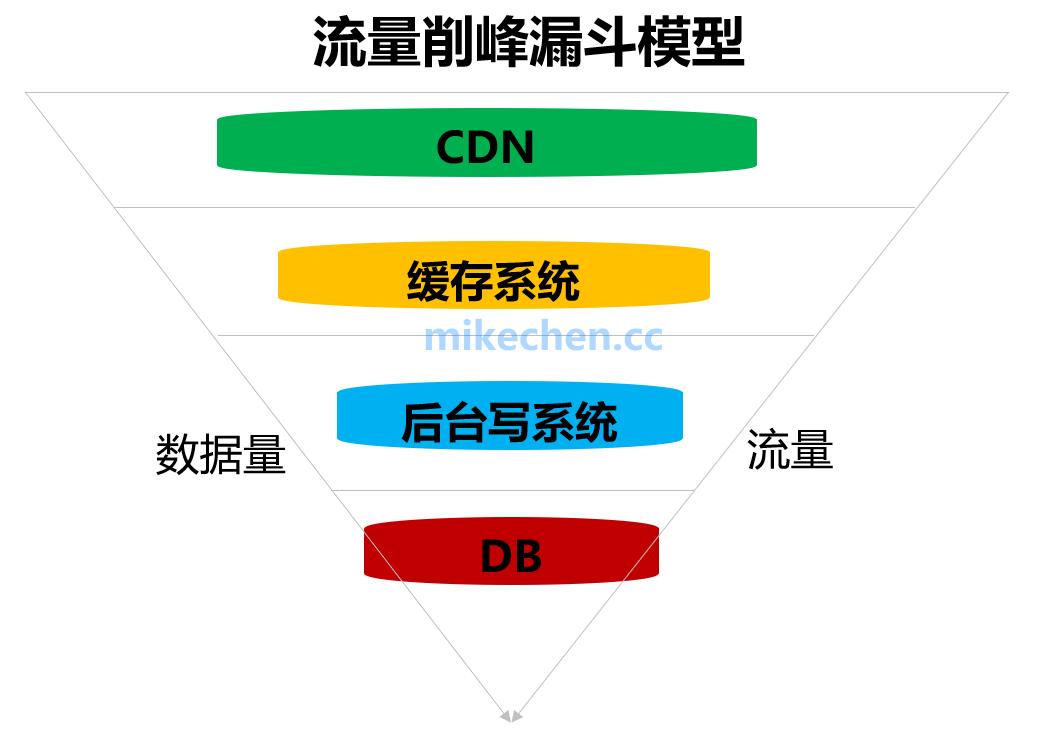 什么是流量削峰?如何解决秒杀业务的削峰场景-mikechen的互联网架构师之路